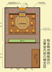 法華堂内部概念図