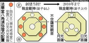 当初の八角二重基壇の配置?