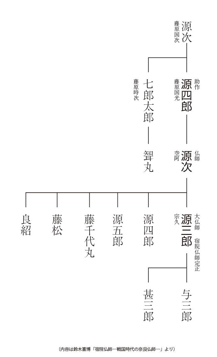 宿院仏師系図