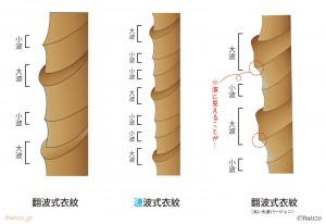 翻波式衣紋模式図